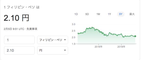 円ペソ レート